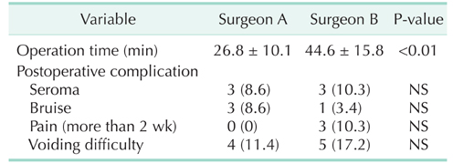 Efficacy and safety of a novel partially absorbable mesh in totally
